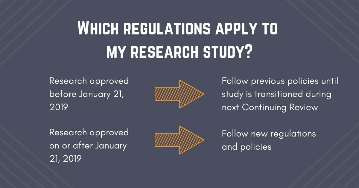 Pre-RCR research: Follow previous policies. Post-RCR research: Follow new policies.